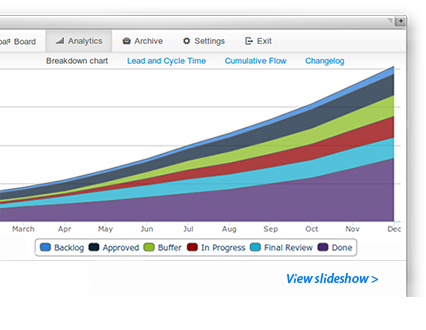 Kanban Analytics - breakdown charts and cumulative flow