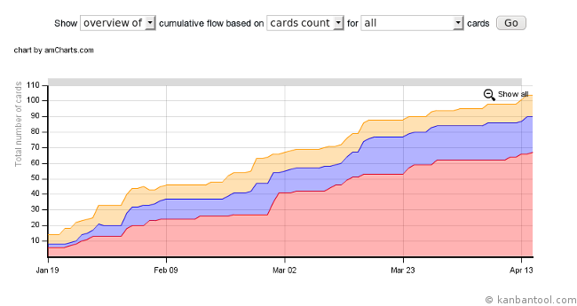 cumulative flow for online kanban board